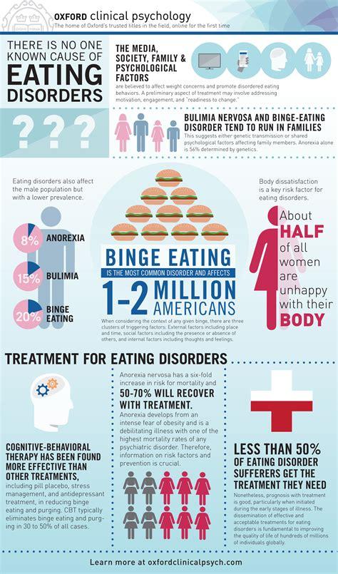 understanding  psychology  eating disorders