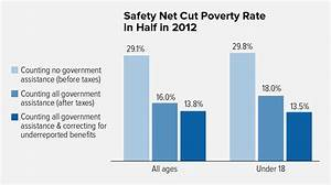 Social Security Tax Rate History Chart Safety Net Cuts Poverty By More Than Half Center On