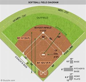 A Labeled Softball Field Diagram Every Softball Lover