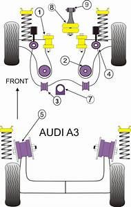 Powerflex Bush Poly For Audi A3 Mk1 Type 8l 2wd Steering