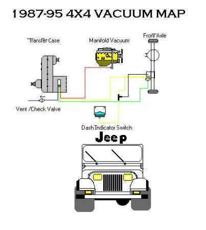 Wrangler Jeep Vacuum Line Diagram From Transfer