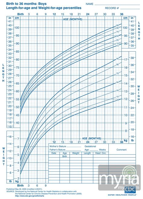Kids Height Weight Percentile Calculator Blog Dandk