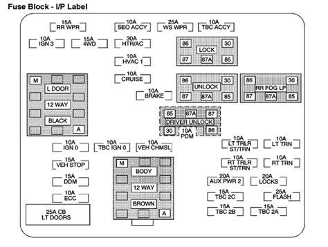 Gmc Sierra Fuse Box Diagram