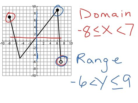 Domain And Range  Math, Algebra, Functions, Fif1 Showme