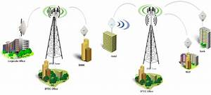 4g Lte Internet Connectivity  U2013 Iptec Ltd