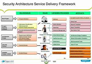 Security Architecture Frameworks