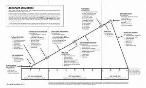 heros journey john dusenberry With story arc template