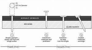 Asphalt Shingle Nailing Diagram