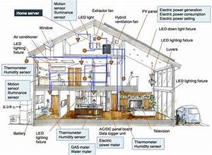 Smart Home Server : a home server and sensors installed in a smart house a ~ Watch28wear.com Haus und Dekorationen