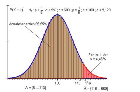 hypothesentest ein einfacher zugang mit wuerfeln mathe