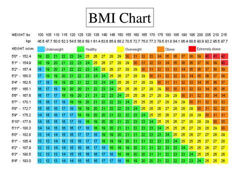 Body Mass Index Bmi Chart Know It All