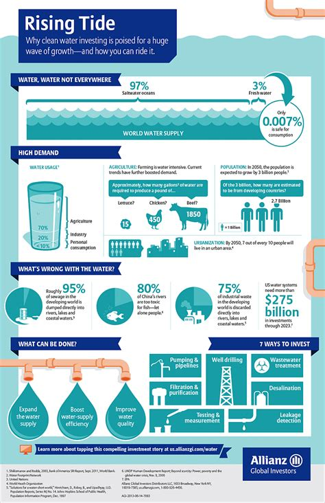 invest  clean water solutions