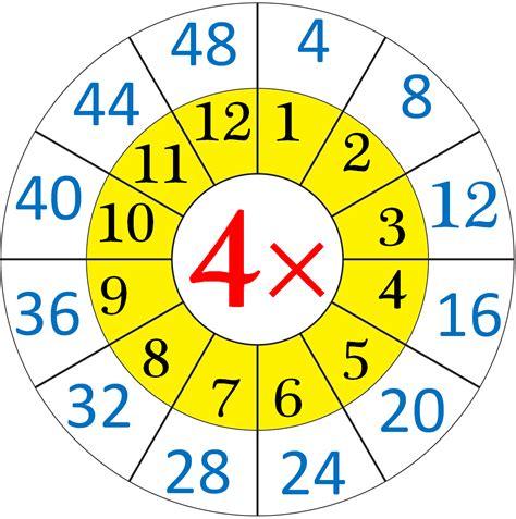 Worksheet Multiplication By 4 Worksheets Grass Fedjp