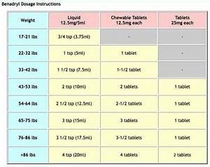 Claritin Dosage Chart By Weight Benadryl Dosage Chart Google Search School Health