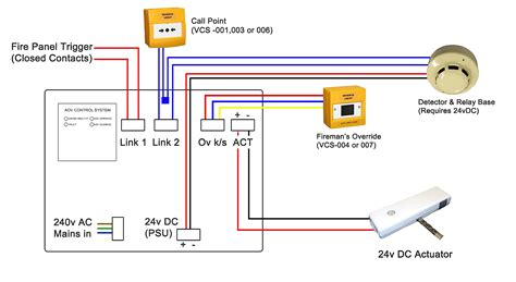 aov panel schematics smoke vent systems
