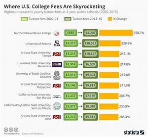 Chart: Where U.S. College Fees Are Skyrocketing   Statista