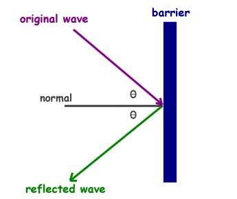 Light Wave Definition by Physics For Behavior Of Light As A Wave