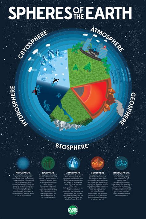 Spheres Of The Earth Poster  Kenneth W Baldwin  Creative Sage