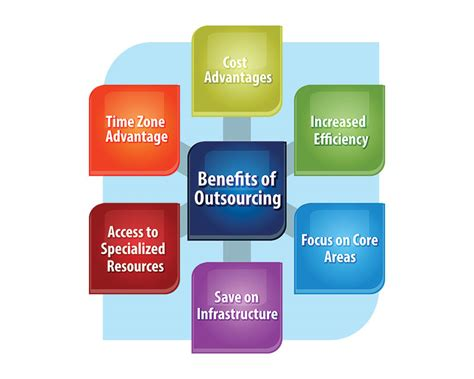 Managing the myriad of policyholder documents involved in the insurance industry is no easy task. Benefits of Outsourcing Certificate of Insurance Services