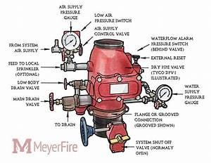 Installing Dry Sprinklers  Dry Pipe  U0026 Check Valves  Quick