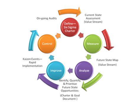 5 Why Dmaic Tools Six Sigma Dmaic Process Process Process