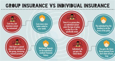 A provision which entitles the insured person to collect up to a maximum established in the policy for all hospital and medical. Group health insurance definition - insurance