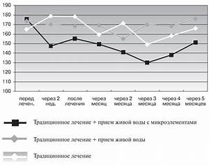 Методика лечения гипертонии и.в.стрельникова
