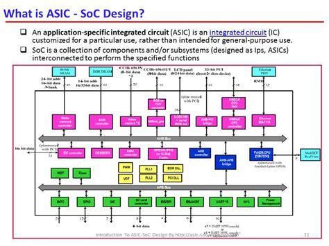 Asic System Chip Vlsi Design Introduction