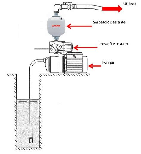 vaso espansione per autoclave vasi di espansione per autoclave vaso a membrana passante