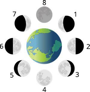 Mēness fāzes — uzdevums. Dabaszinības pēc Skola2030 ...