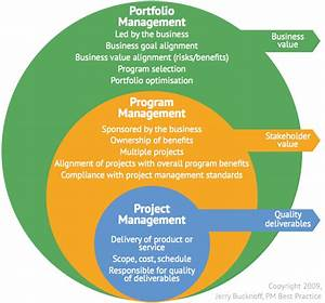 Project  Program  U0026 Portfolio Management
