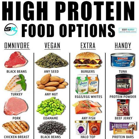 Eating shellfish such as shrimps, lobsters, oysters and mussels are a delicious and yummy way to gain weight, and they must be included in healthy meals to gain weight. What is your favourite protein source? Ps. Winner of the ...