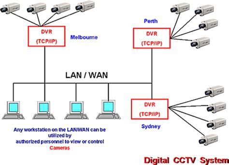 Communication Systems Voice Data Video Lan Hvac Fire