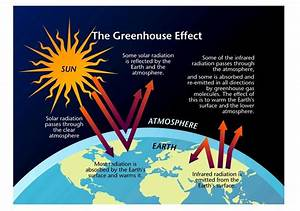 Diagram Of The Greenhouse Effect : greenhouse effect simcenter ~ A.2002-acura-tl-radio.info Haus und Dekorationen