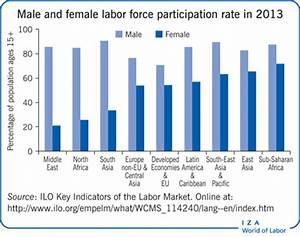 IZA World of Labor - Trade liberalization and gender ...