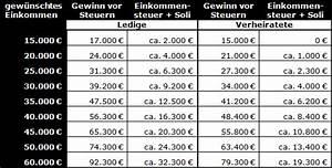 Zu Versteuerndes Einkommen Berechnen Tabelle : kalkulation f r einsteiger teil 1 auskommen mit dem ~ Themetempest.com Abrechnung