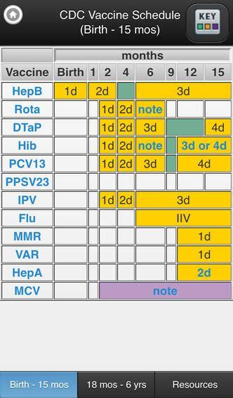 CDC Vaccine Schedules Mobile App - Editors Pick!