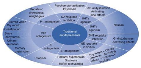 Antidepressants Made Easy