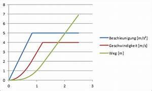 Fixe Stückkosten Berechnen : beschleunigung mit ruck ~ Themetempest.com Abrechnung
