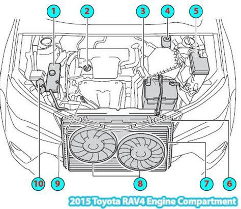 2006 Toyotum Rav4 Engine Diagram by 2015 Toyota Rav4 Engine Compartment Diagram