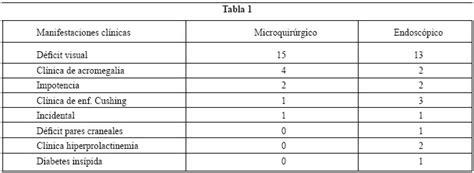 comparacion del abordaje sublabial transesfenoidal