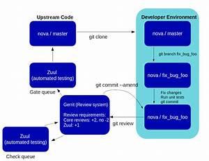 Openstack Docs  Developer U2019s Guide