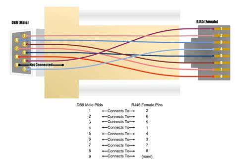 wiring diagram rj45 to db9 wiring diagram rj45 to db9