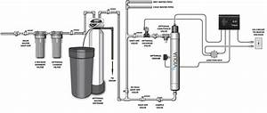 Uv Water Purification System Buyer U0026 39 S Guide