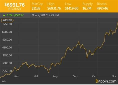 Today bitcoin's blockchain processed 244 118 (price per bitcoin is $4000) transactions, on january 1st 2017 it was 276 469. Is Bitcoin The New Global Currency Or Just A Bubble Waiting To Burst?   Youth Ki Awaaz