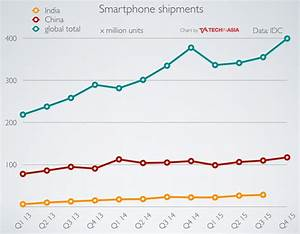 China's smartphone market reached record high at end of 2015