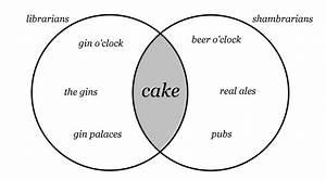 What Does A Venn Diagram Look Like What Does A Venn