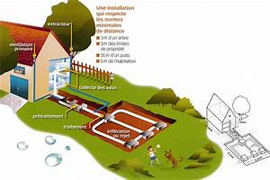 Evacuation Eaux Usees Maison Individuelle : evacuation eaux us es de maison container schema de ~ Dailycaller-alerts.com Idées de Décoration
