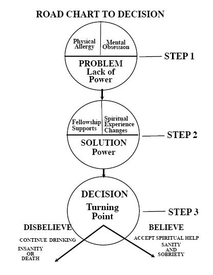 Big Book Step Study Workshop   All Addictions Step Study