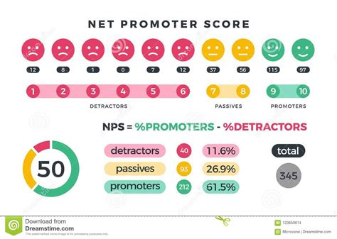 Net Promoter Score Nps Marketing Infographic With